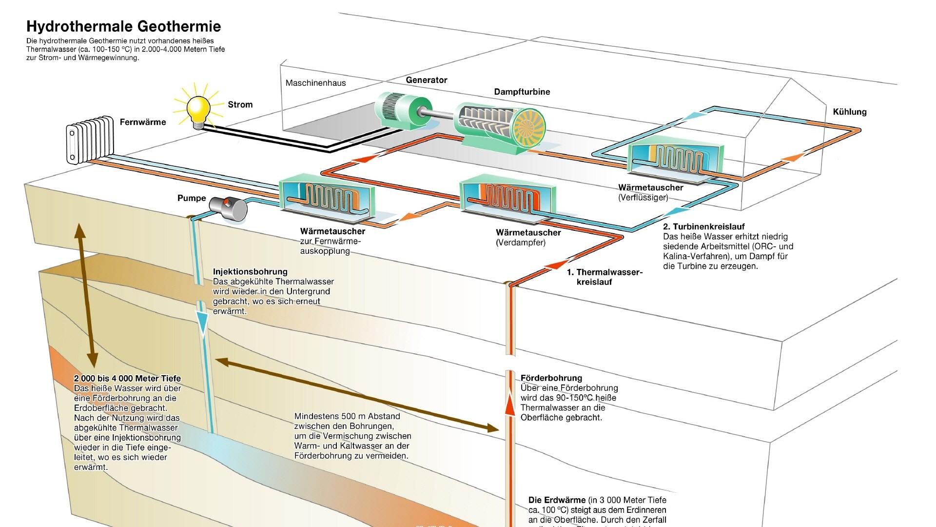 Bild zur Hydrothermalen Geothermie